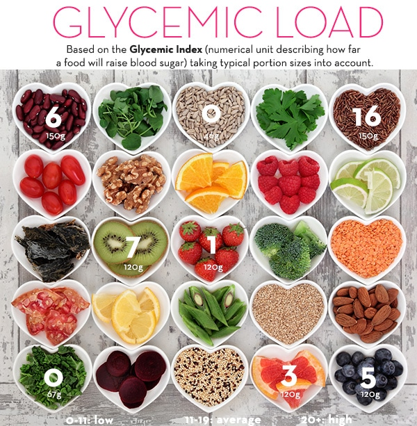 Best way to lose weight - Understanding the Glycemic Load - The Wellnest by HUM Nutrition
