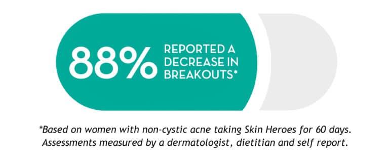 Skin Heroes - 88% Decrease in Breakouts - The Wellnest by HUM Nutrition