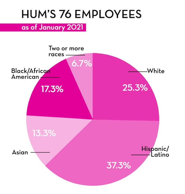 HUM Nutrition diversity data