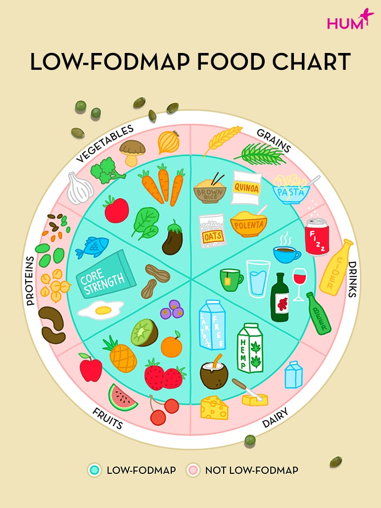 Tabla de alimentos altos y bajos en FODMAP